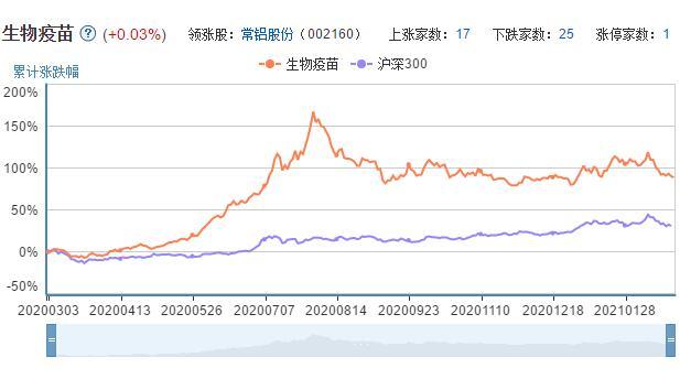 生物疫苗股票和沪深300指数走势对比图