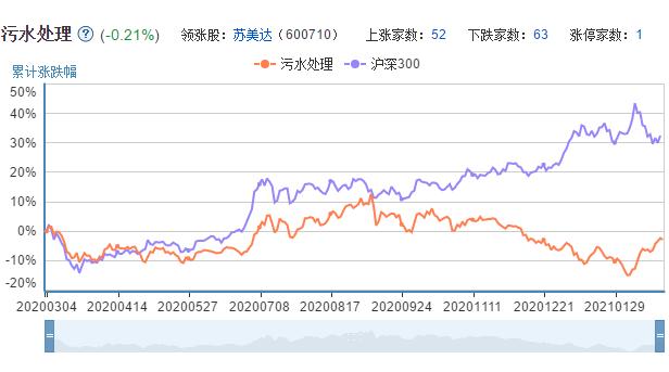 污水处理股票和沪深300指数走势对比图