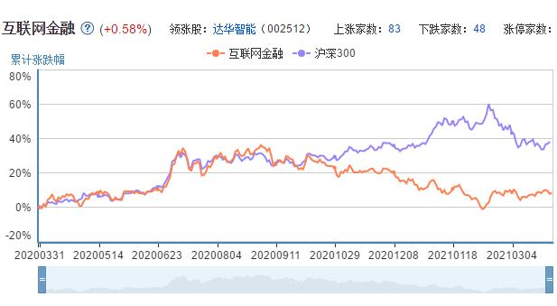 参股金融板块走势K线图