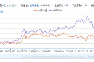 丝绸之路经济带概念股票全解读