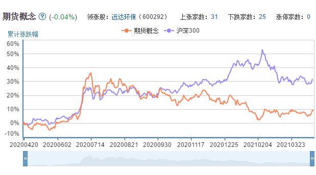 股指期货板块走势K线图