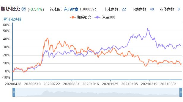国债期货板块走势K线图