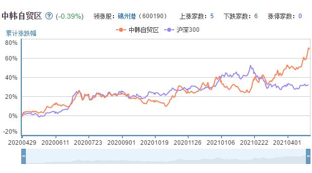 中韩自贸区板块走势K线图